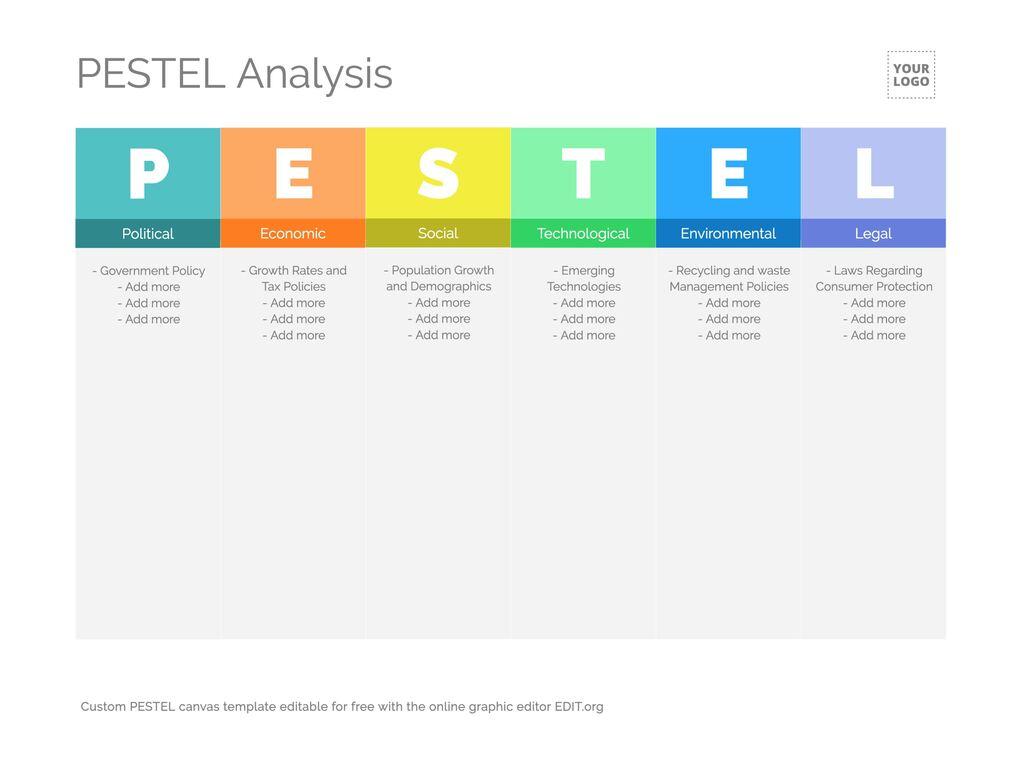 PESTEL analysis canvas templates editable online Inside Pestel Analysis Template Word 2