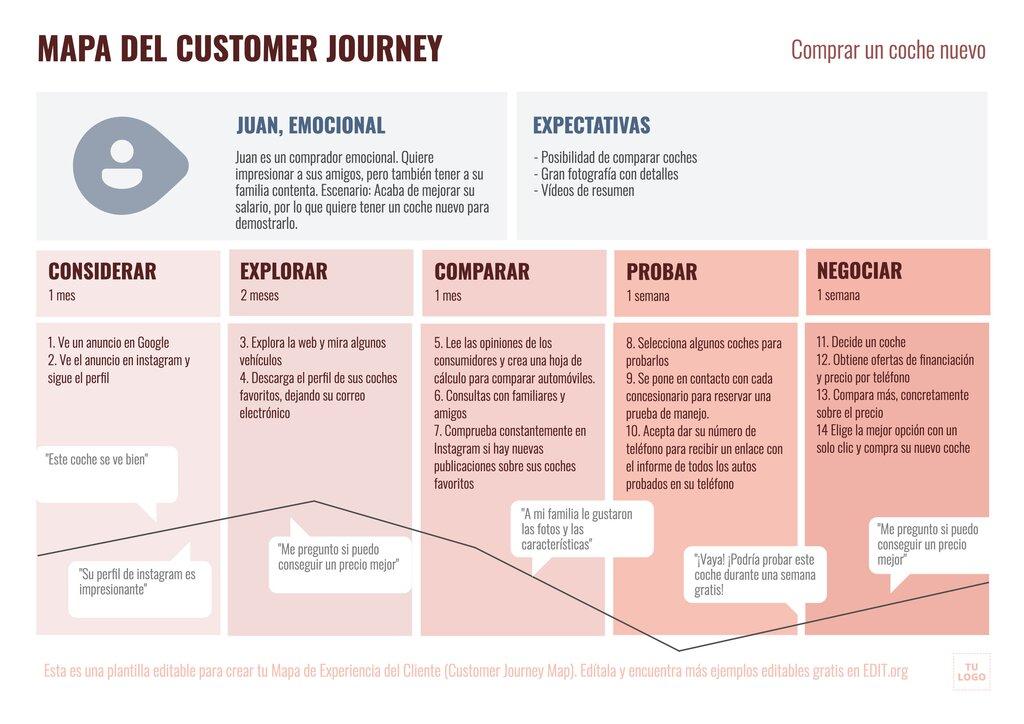 Mapa de la experiencia de cliente (customer journey map) con ejemplo de compra de coche para editar online
