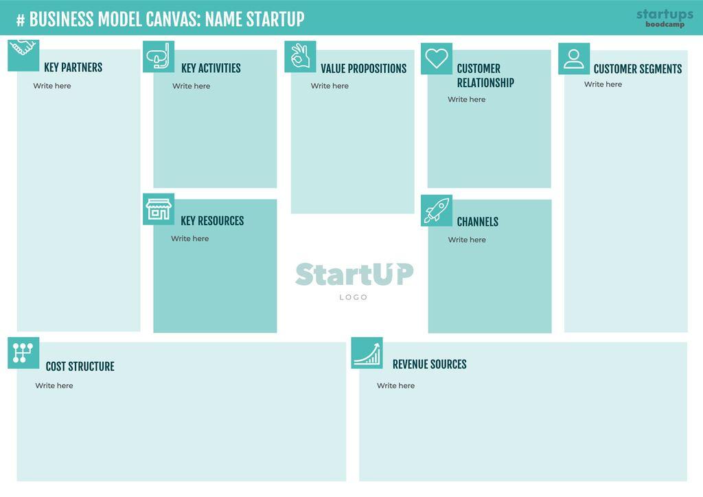 Canvas business model