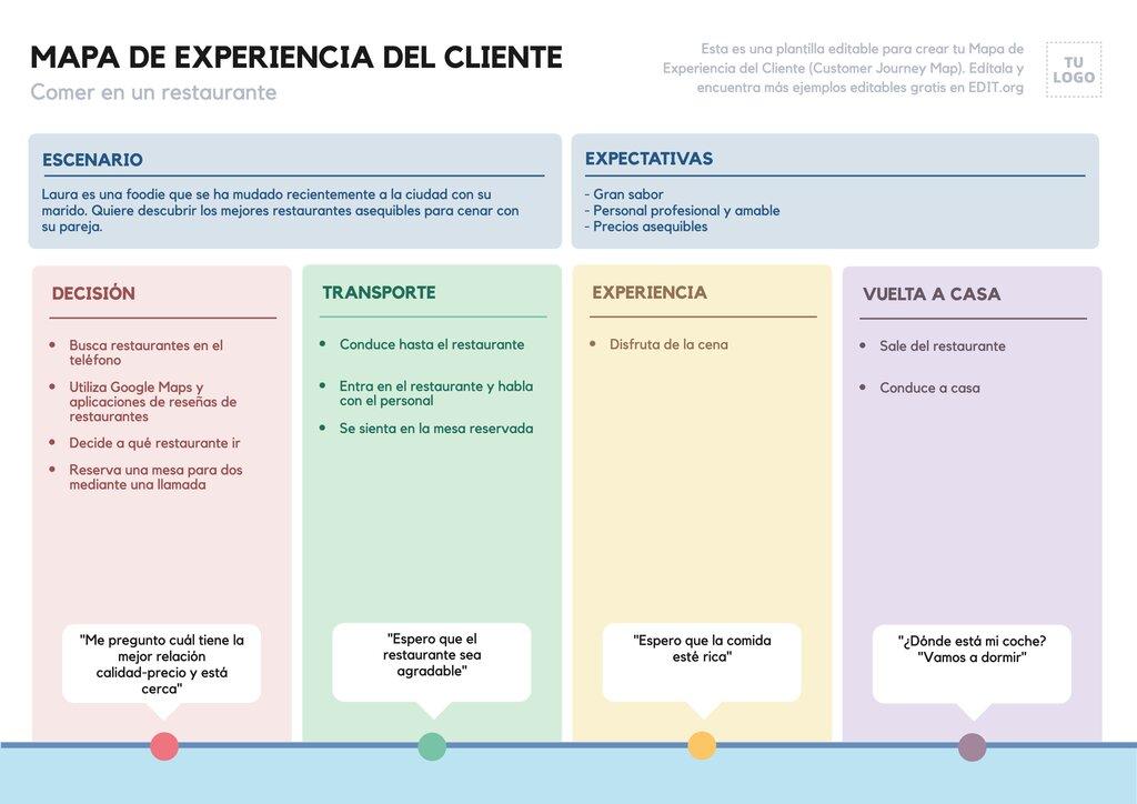 Mapa de experiencia del cliente editable online con ejemplo para restaurantes