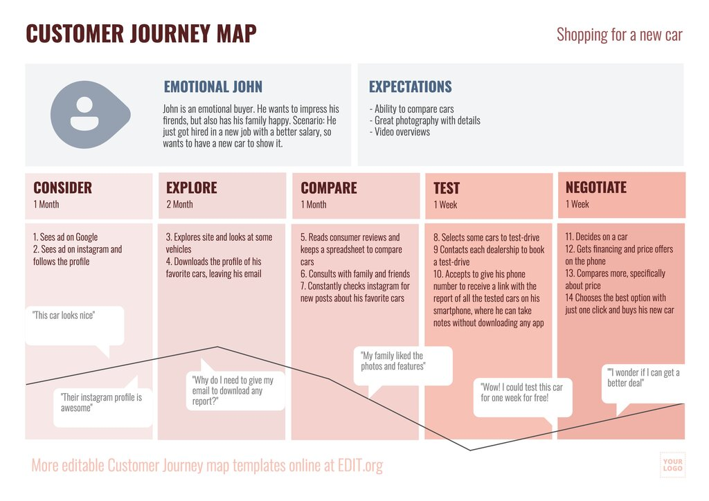 Customer Journey Map template example to edit online