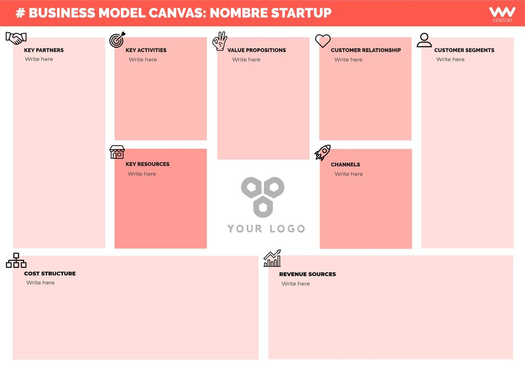 Plantillas para hacer el business canvas model online