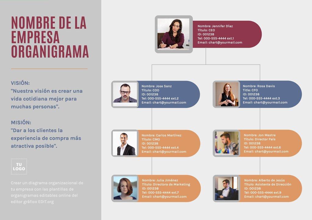 Ejemplo de organigrama editable online