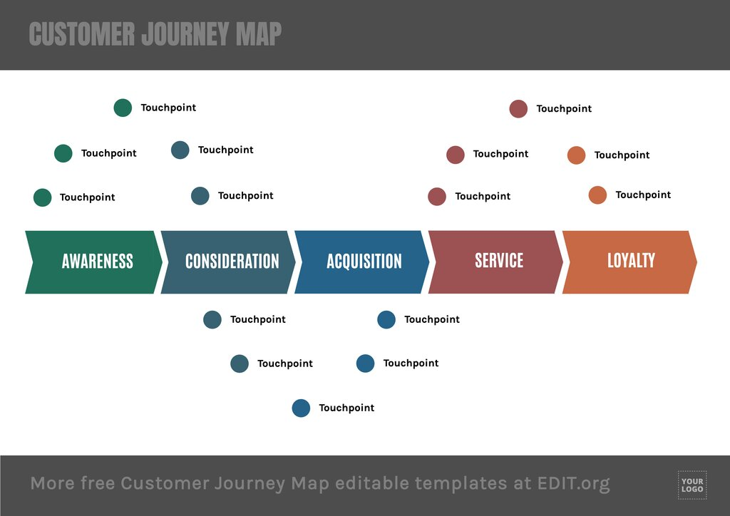 Buyer customer map to edit online with touchpoints