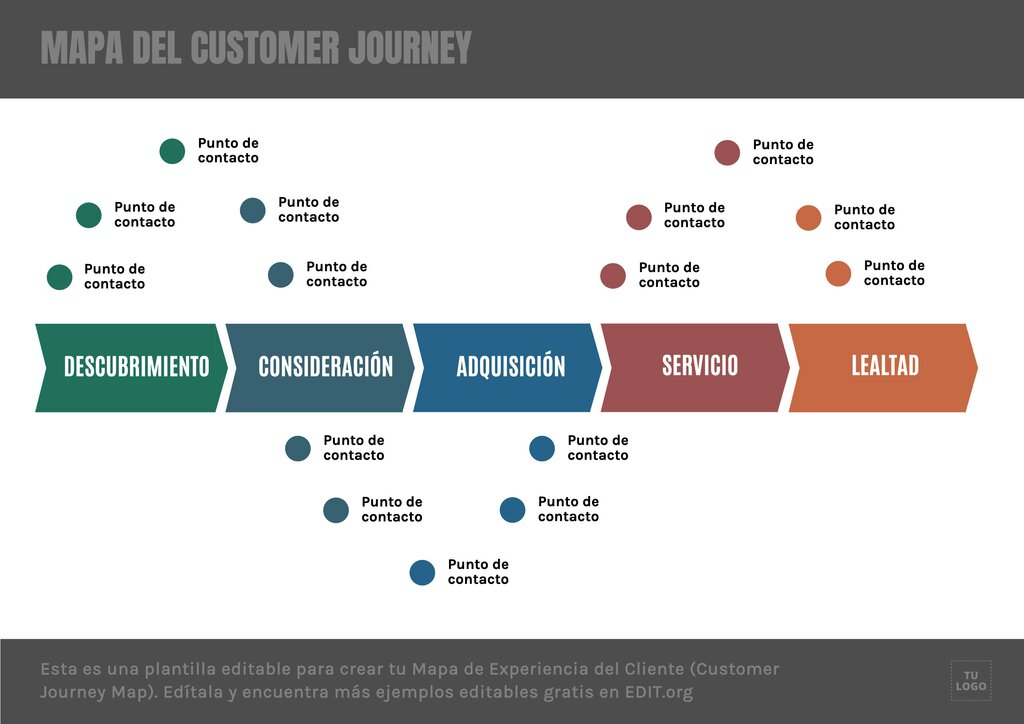 Mapa customer journey para editar online gratis