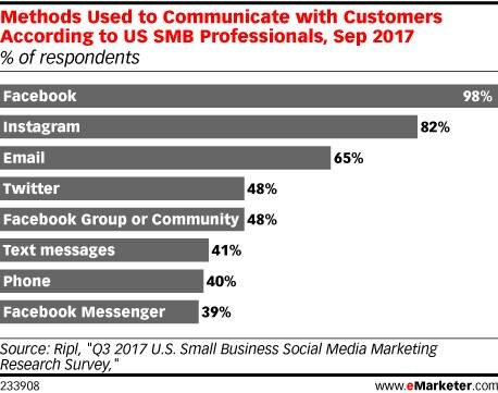 results methods used to communicate with customers
