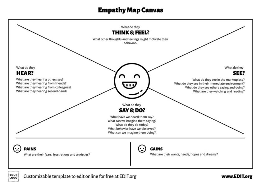 Customer Empathy Map canvas template to create a persona definition online