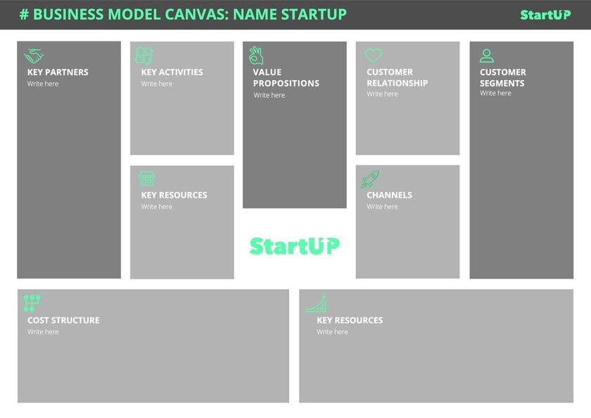 Startup canvas model