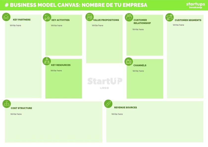 Diseños de business canvas model gratis