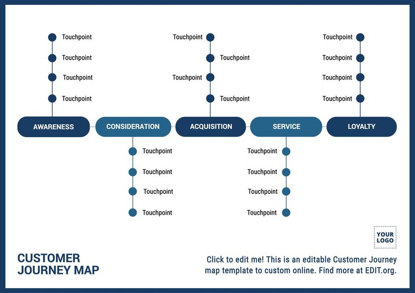 Free customizable Customer Journey Map template with phases and touchpoints