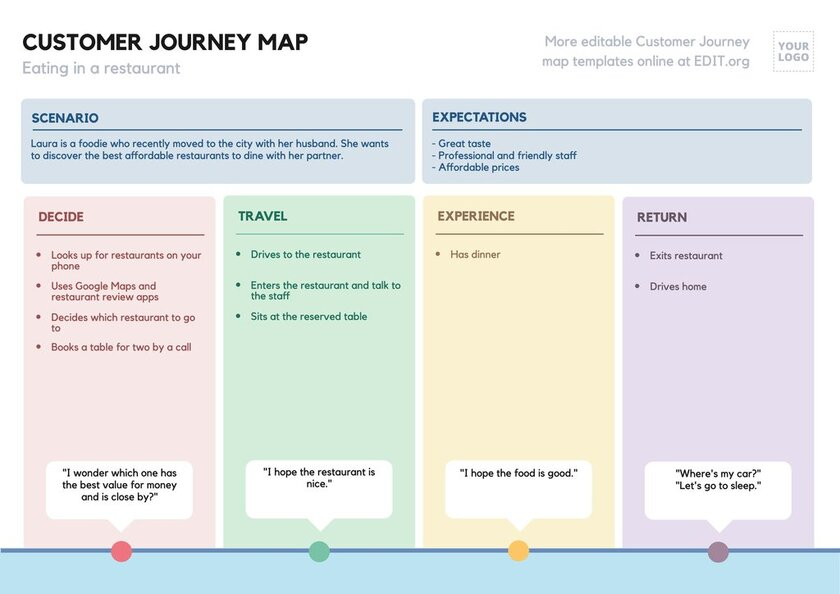 Customer Journey Map editable template example for a restaurant