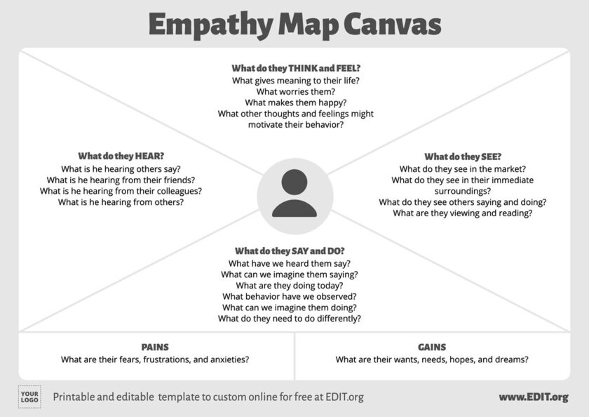Online customer Empathy Map sample template to edit online for free