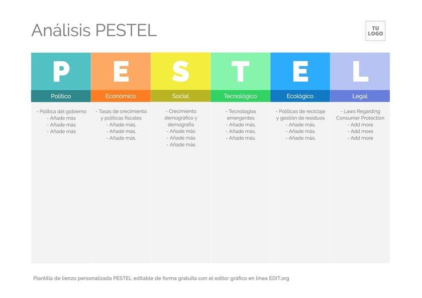 Lienzo PESTEL o PEST editable online con el editor gráfico EDIT.org